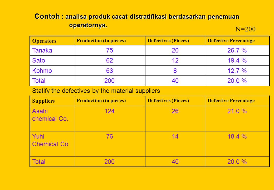 Contoh : analisa produk cacat distratifikasi berdasarkan penemuan operatornya. Defective PercentageDefectives (Pieces)Production (in pieces) Suppliers