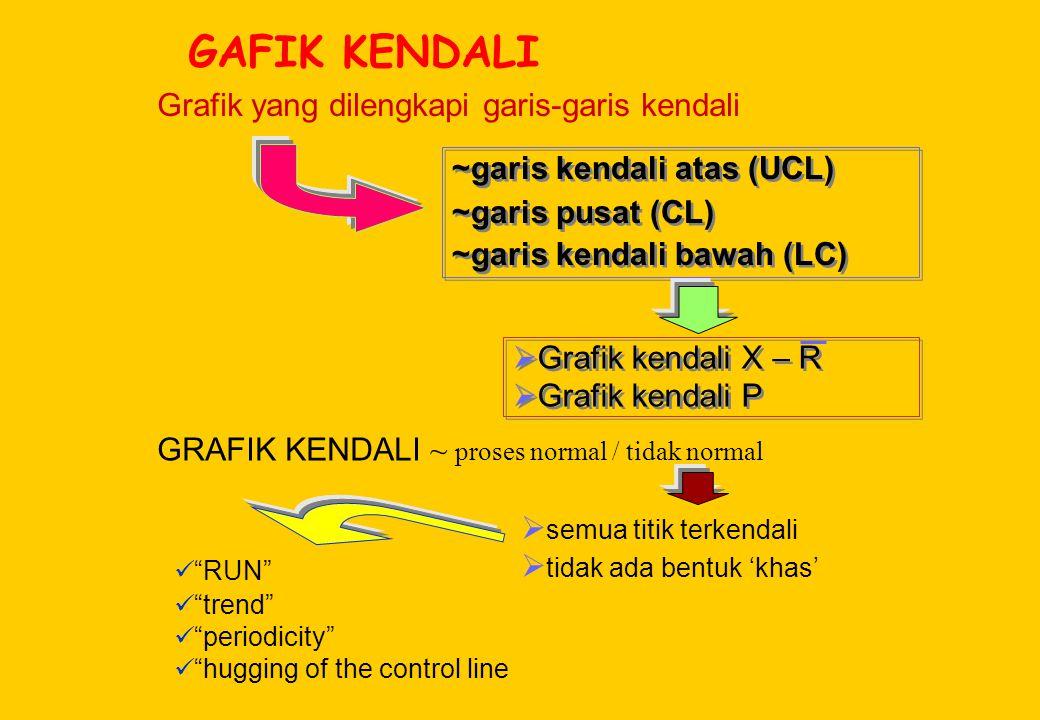GAFIK KENDALI Grafik yang dilengkapi garis-garis kendali ~garis kendali atas (UCL) ~garis pusat (CL) ~garis kendali bawah (LC) ~garis kendali atas (UC