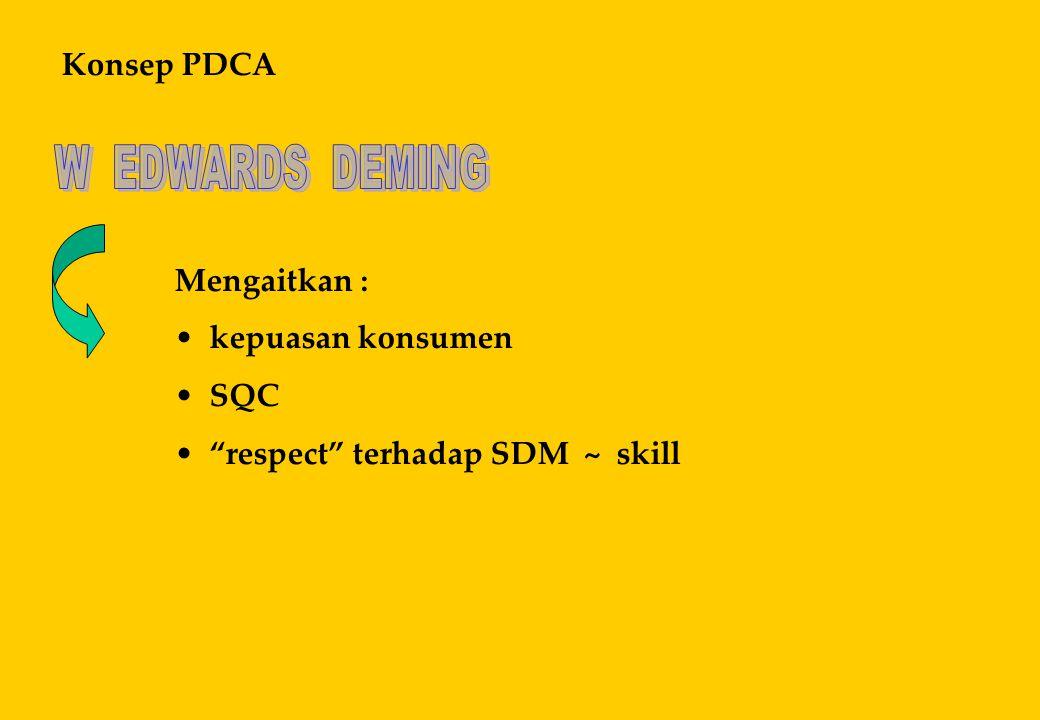 "Konsep PDCA Mengaitkan : • kepuasan konsumen • SQC • ""respect"" terhadap SDM ~ skill"