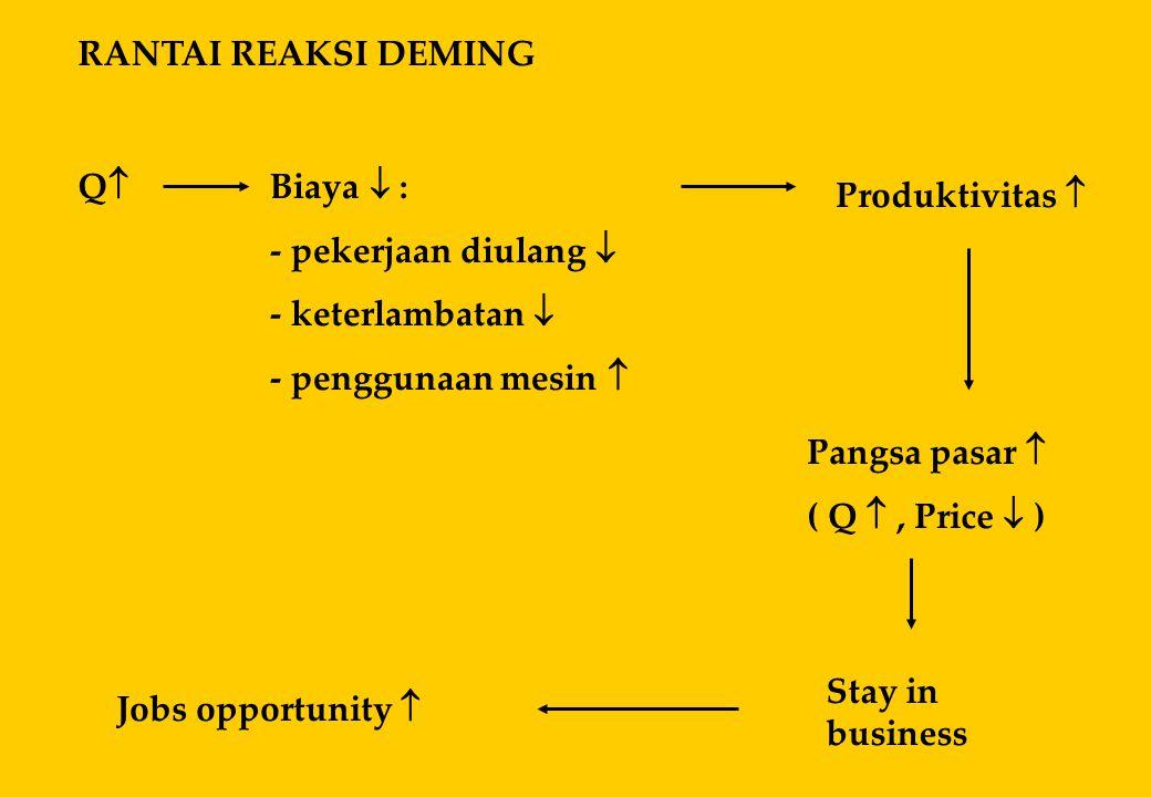 RANTAI REAKSI DEMING QQ Biaya  : - pekerjaan diulang  - keterlambatan  - penggunaan mesin  Produktivitas  Pangsa pasar  ( Q , Price  ) Stay