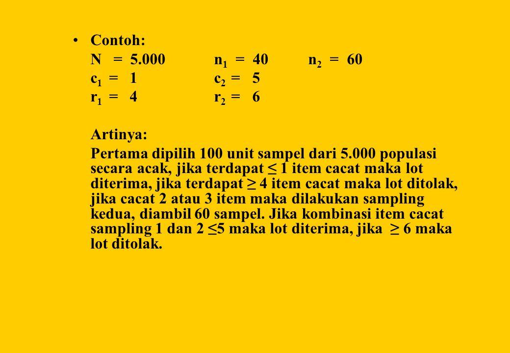 •Contoh: N = 5.000 n 1 = 40 n 2 = 60 c 1 = 1 c 2 = 5 r 1 = 4 r 2 = 6 Artinya: Pertama dipilih 100 unit sampel dari 5.000 populasi secara acak, jika te