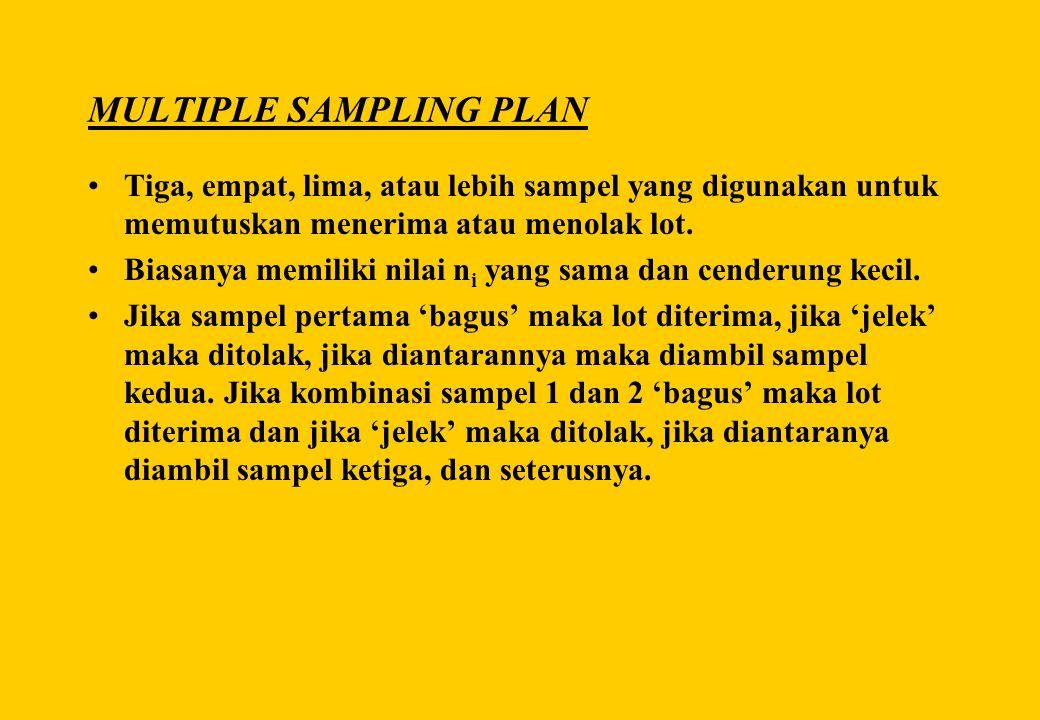 MULTIPLE SAMPLING PLAN •Tiga, empat, lima, atau lebih sampel yang digunakan untuk memutuskan menerima atau menolak lot. •Biasanya memiliki nilai n i y