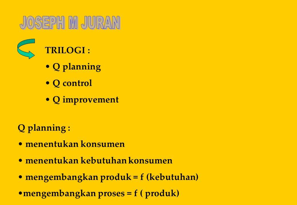 TRILOGI : • Q planning • Q control • Q improvement Q planning : • menentukan konsumen • menentukan kebutuhan konsumen • mengembangkan produk = f (kebu