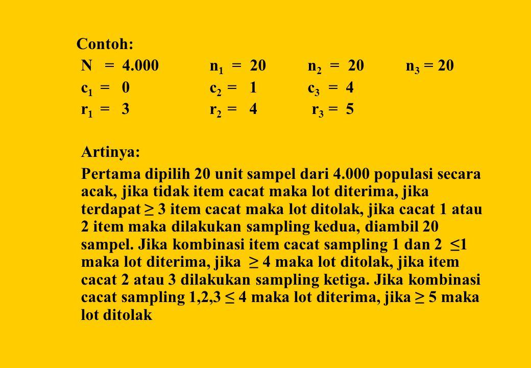 Contoh: N = 4.000 n 1 = 20 n 2 = 20n 3 = 20 c 1 = 0 c 2 = 1c 3 = 4 r 1 = 3 r 2 = 4 r 3 = 5 Artinya: Pertama dipilih 20 unit sampel dari 4.000 populasi