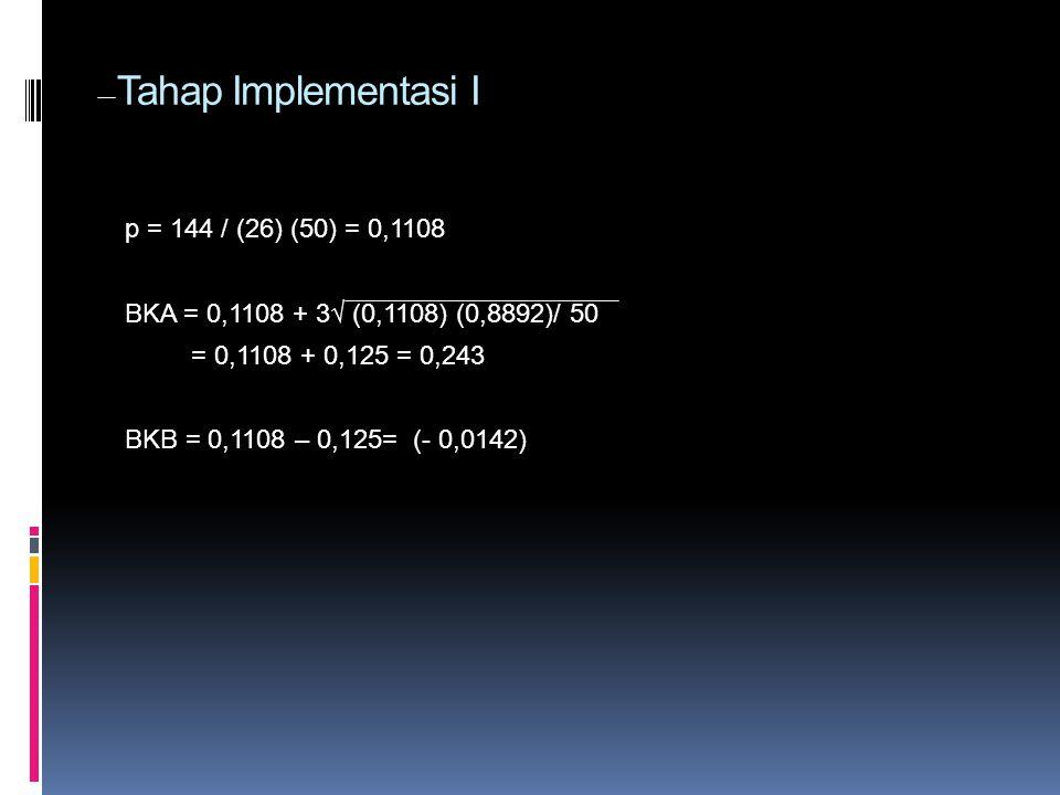 Tahap Implementasi I p = 144 / (26) (50) = 0,1108 BKA = 0,1108 + 3√ (0,1108) (0,8892)/ 50 = 0,1108 + 0,125 = 0,243 BKB = 0,1108 – 0,125= (- 0,0142)