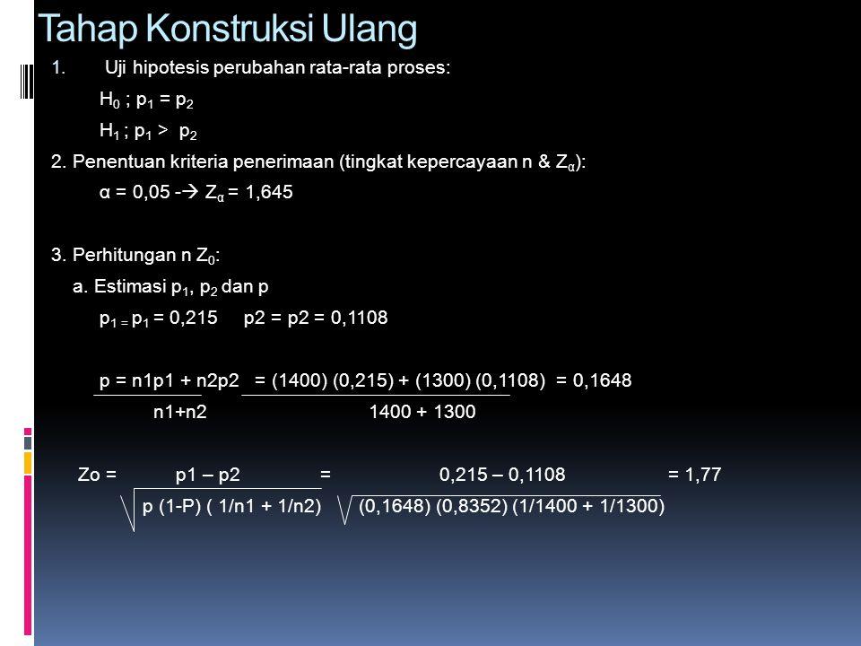 Tahap Konstruksi Ulang 1. Uji hipotesis perubahan rata-rata proses: H 0 ; p 1 = p 2 H 1 ; p 1 > p 2 2. Penentuan kriteria penerimaan (tingkat kepercay