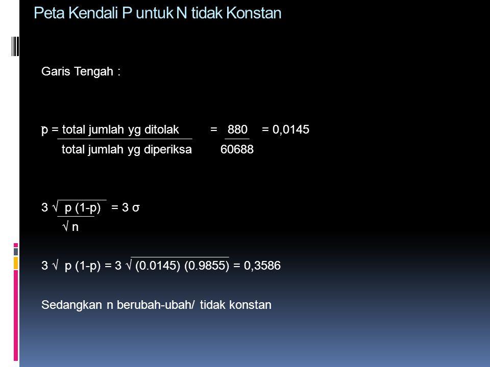 Peta Kendali P untuk N tidak Konstan Garis Tengah : p = total jumlah yg ditolak = 880 = 0,0145 total jumlah yg diperiksa 60688 3 √ p (1-p) = 3 σ √ n 3