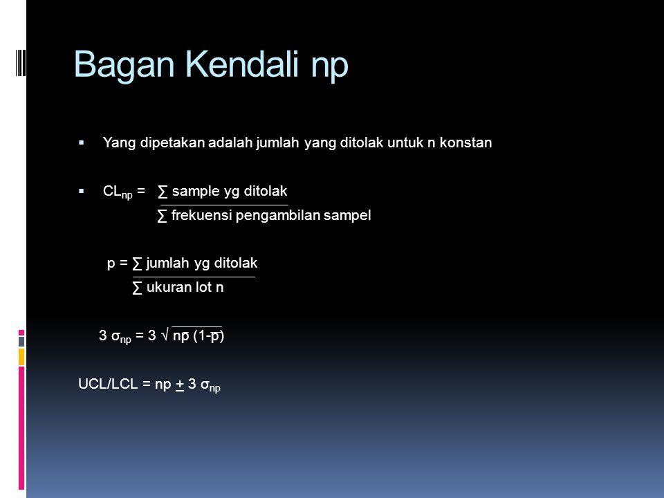 Bagan Kendali np  Yang dipetakan adalah jumlah yang ditolak untuk n konstan  CL np = ∑ sample yg ditolak ∑ frekuensi pengambilan sampel p = ∑ jumlah