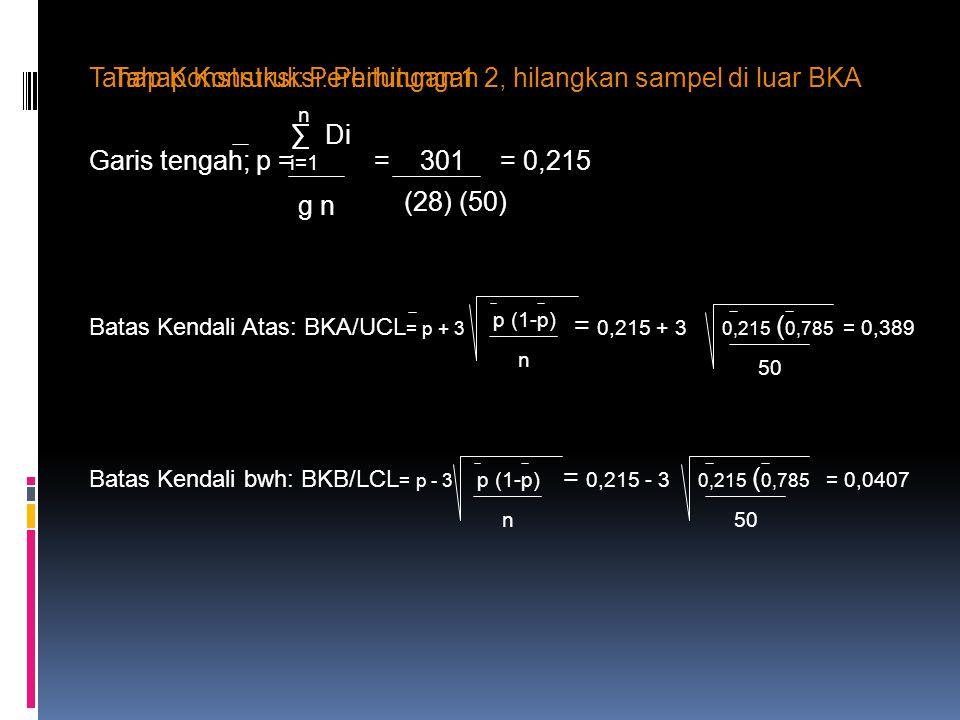 Peta Kendali P untuk N tidak Konstan Garis Tengah : p = total jumlah yg ditolak = 880 = 0,0145 total jumlah yg diperiksa 60688 3 √ p (1-p) = 3 σ √ n 3 √ p (1-p) = 3 √ (0.0145) (0.9855) = 0,3586 Sedangkan n berubah-ubah/ tidak konstan
