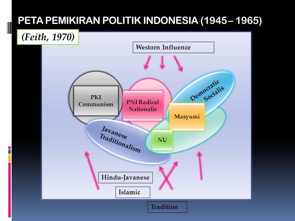 PETA IDEOLOGIS PEMILU 1955 KiriKanan Elitis Populis PNI Masyumi NU (Evans, 2003)