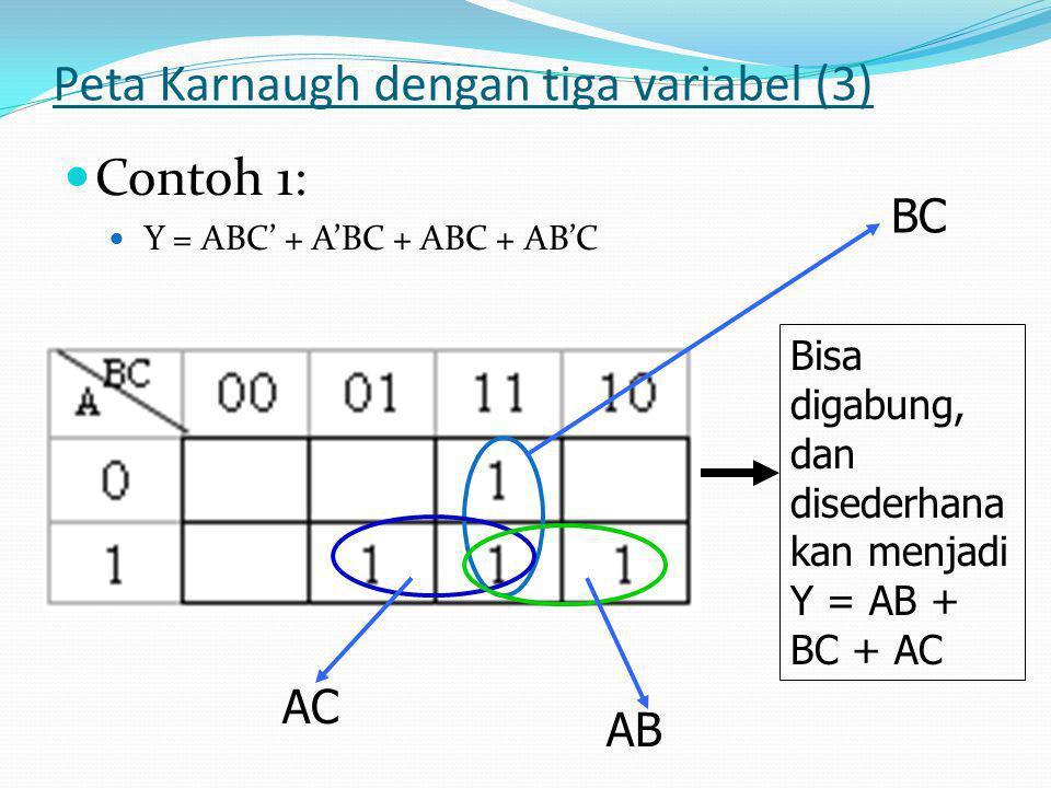 Peta Karnaugh dengan tiga variabel (3)  Contoh 1:  Y = ABC' + A'BC + ABC + AB'C Bisa digabung, dan disederhana kan menjadi Y = AB + BC + AC BC AC AB