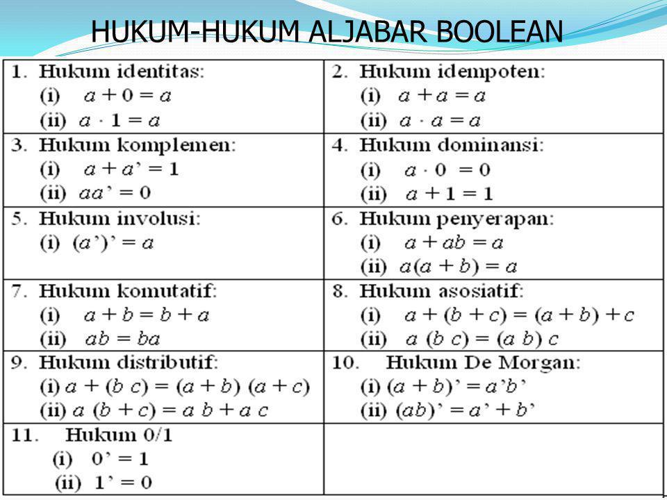 Contoh (1)  Sederhanakan a + a'b .