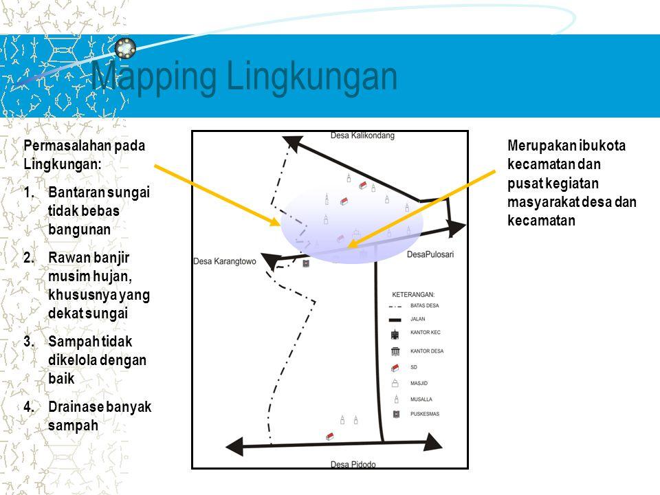 Mapping Lingkungan Merupakan ibukota kecamatan dan pusat kegiatan masyarakat desa dan kecamatan Permasalahan pada Lingkungan: 1.Bantaran sungai tidak