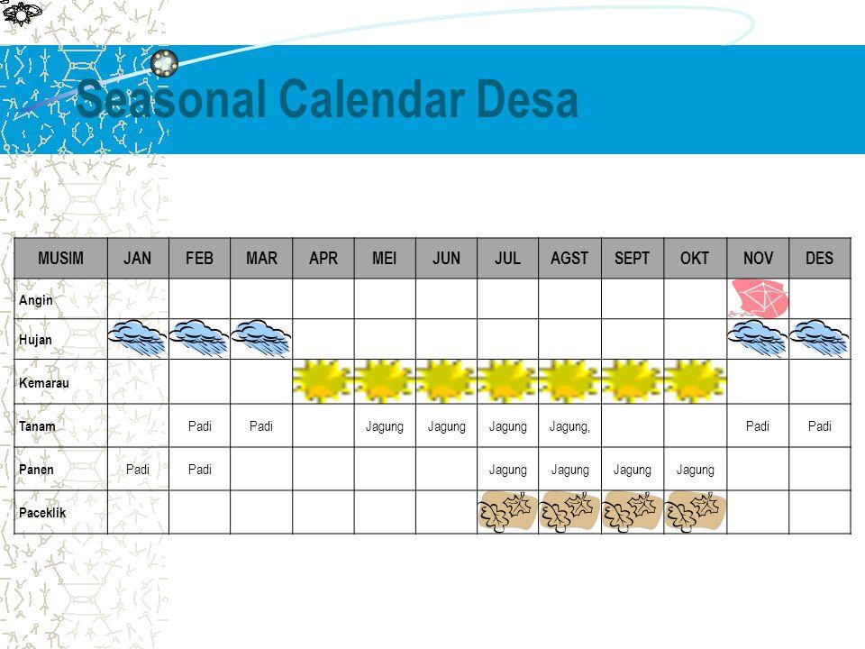Seasonal Calendar Desa MUSIMJANFEBMARAPRMEIJUNJULAGSTSEPTOKTNOVDES Angin Hujan Kemarau Tanam Padi Jagung Jagung,Padi Panen Padi Jagung Paceklik