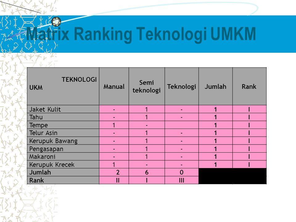 Matrix Ranking Teknologi UMKM TEKNOLOGI UKM Manual Semi teknologi TeknologiJumlahRank Jaket Kulit-1-1I Tahu-1-1I Tempe1-1I Telur Asin-1-1I Kerupuk Bawang-1-1I Pengasapan-1-1I Makaroni-1-1I Kerupuk Krecek1--1I Jumlah260 RankIIIIII