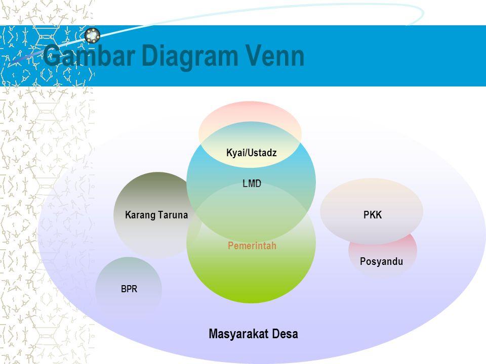 Gambar Diagram Venn Kyai/Ustadz LMD Karang Taruna PKK Pemerintah Posyandu BPR Masyarakat Desa