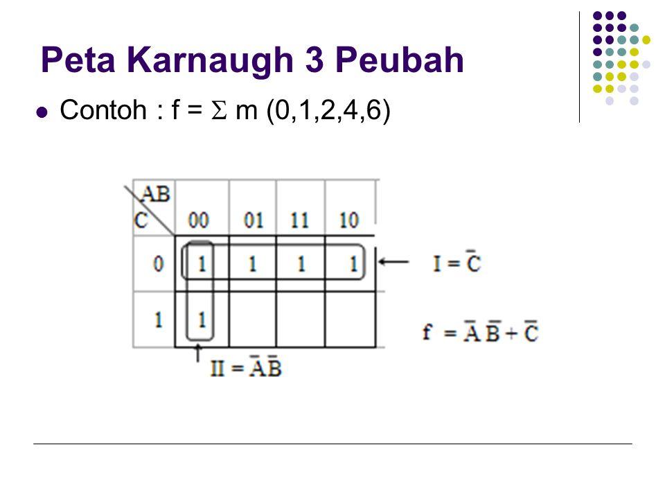 Peta Karnaugh 3 Peubah  Contoh : f =  m (0,1,2,4,6)