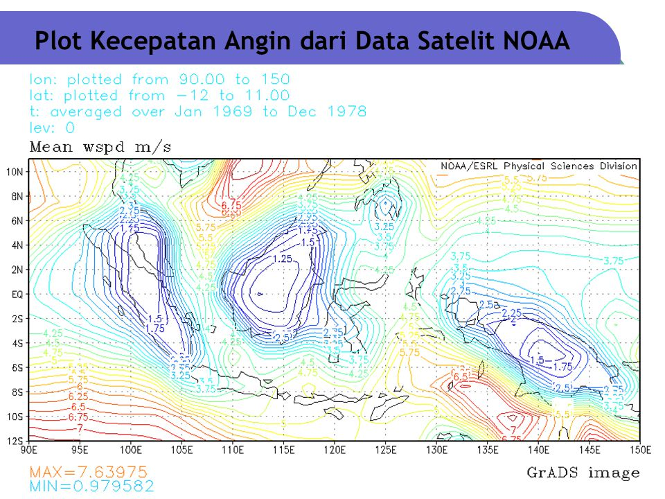 Kecepatan dan Arah Angin Rata-Rata Bulanan pada Ketinggian 20 m 7.5 6.5