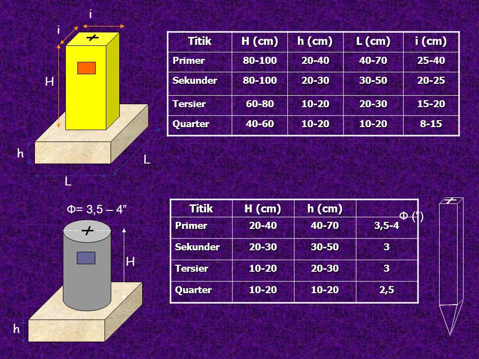 """L L h H i i Ф= 3,5 – 4"""" H h Titik H (cm) h (cm) L (cm) i (cm) Primer80-10020-4040-7025-40 Sekunder80-10020-3030-5020-25 Tersier60-8010-2020-3015-20 Qu"""