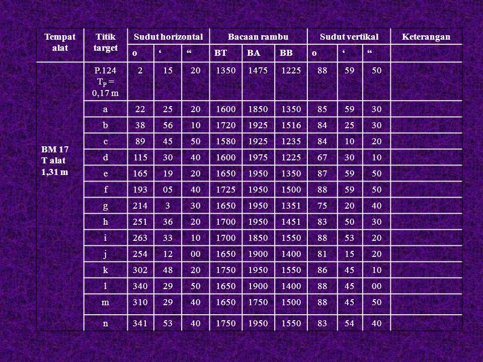 "Tempat alat Titik target Sudut horizontalBacaan rambuSudut vertikalKeterangan o'""BTBABBo'"" BM 17 T alat 1,31 m P.124 T P = 0,17 m 21520135014751225885"