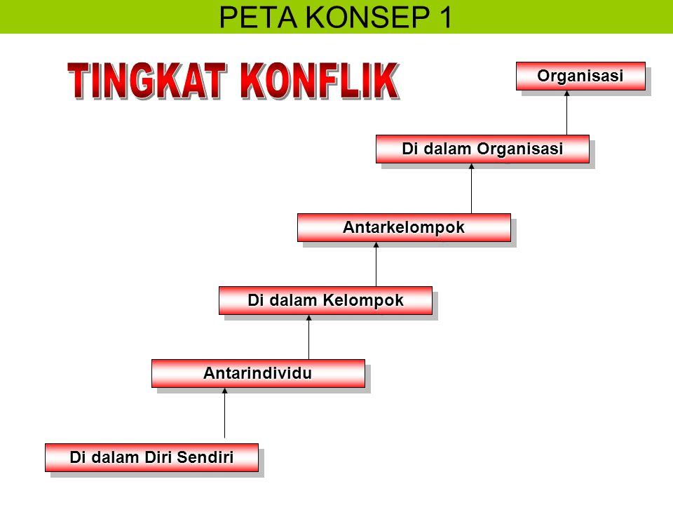 PETA KONSEP 1OrganisasiOrganisasi Di dalam Organisasi AntarkelompokAntarkelompok Di dalam Kelompok AntarindividuAntarindividu Di dalam Diri Sendiri