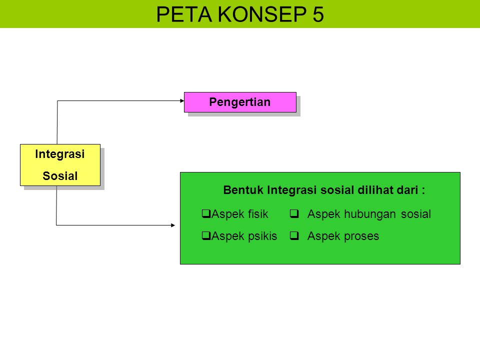 PETA KONSEP 5 Pengertian Bentuk Integrasi sosial dilihat dari :  Aspek fisik  Aspek psikis  Aspek hubungan sosial  Aspek proses Integrasi Sosial Integrasi Sosial