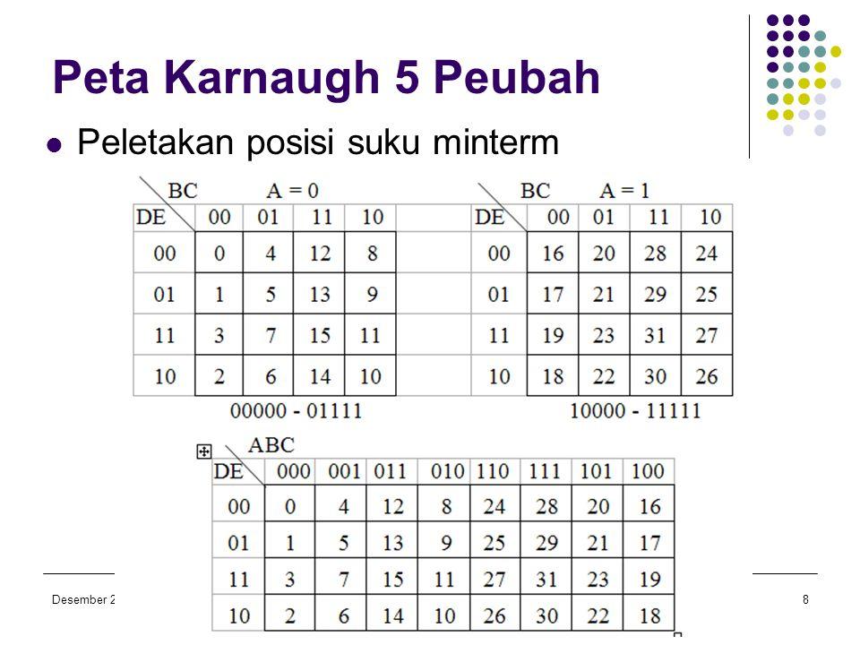 Desember 2006Ir. Pernantin, M.Sc Fahmi, S.T, M.Sc Dasar Teknik Digital TKE 113 8 Peta Karnaugh 5 Peubah  Peletakan posisi suku minterm