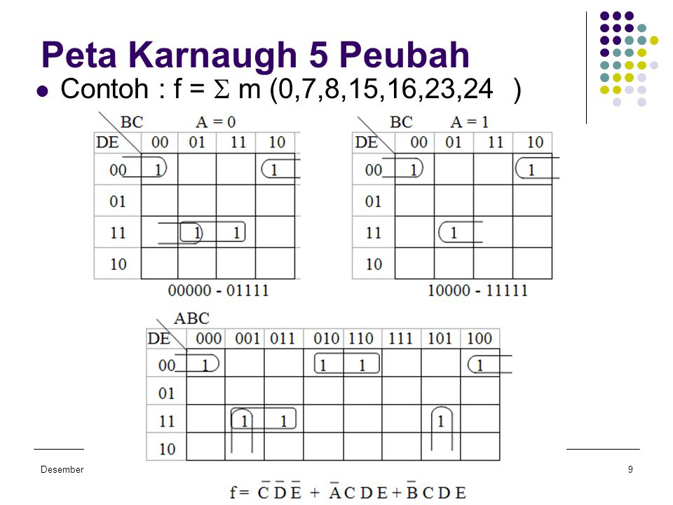 Desember 2006Ir. Pernantin, M.Sc Fahmi, S.T, M.Sc Dasar Teknik Digital TKE 113 9 Peta Karnaugh 5 Peubah  Contoh : f =  m (0,7,8,15,16,23,24 )