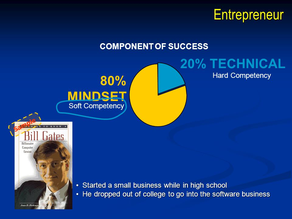Entrepreneur 20% TECHNICAL 80% MINDSET COMPONENT OF SUCCESS Hard Competency Soft Competency • Started a small business while in high school • He dropped out of college to go into the software business Sample