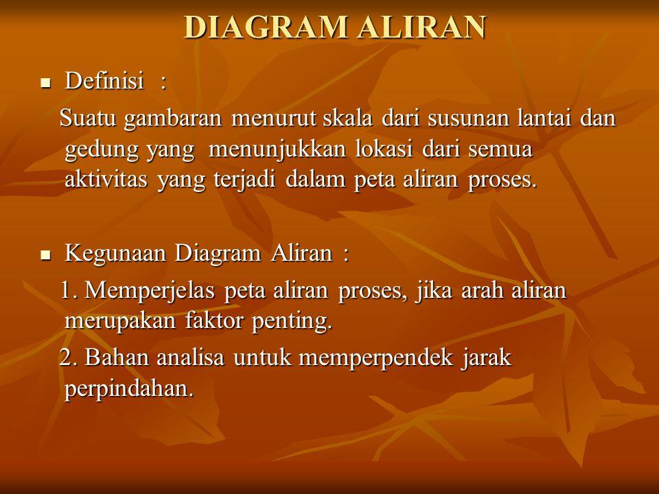 DIAGRAM ALIRAN  Definisi : Suatu gambaran menurut skala dari susunan lantai dan gedung yang menunjukkan lokasi dari semua aktivitas yang terjadi dala