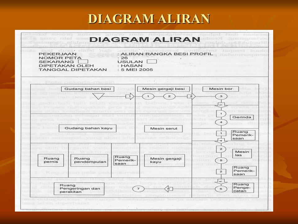 DIAGRAM ALIRAN