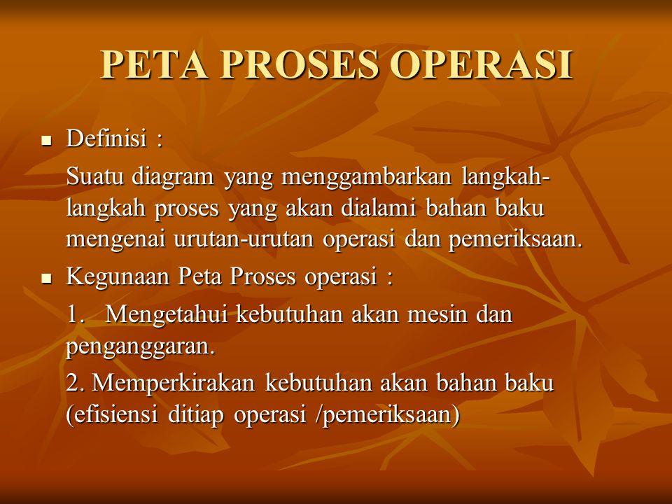 PETA PROSES OPERASI  Definisi : Suatu diagram yang menggambarkan langkah- langkah proses yang akan dialami bahan baku mengenai urutan-urutan operasi