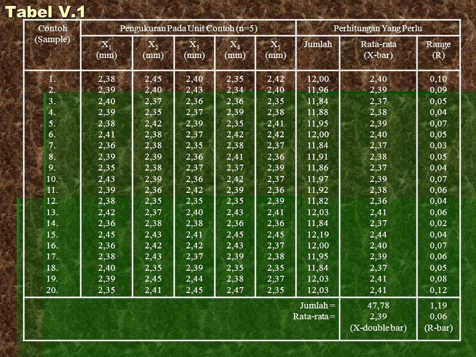 Tabel V.1 Contoh (Sample) Pengukuran Pada Unit Contoh (n=5)Perhitungan Yang Perlu X 1 (mm) X 2 (mm) X 3 (mm) X 4 (mm) X 5 (mm) JumlahRata-rata (X-bar)