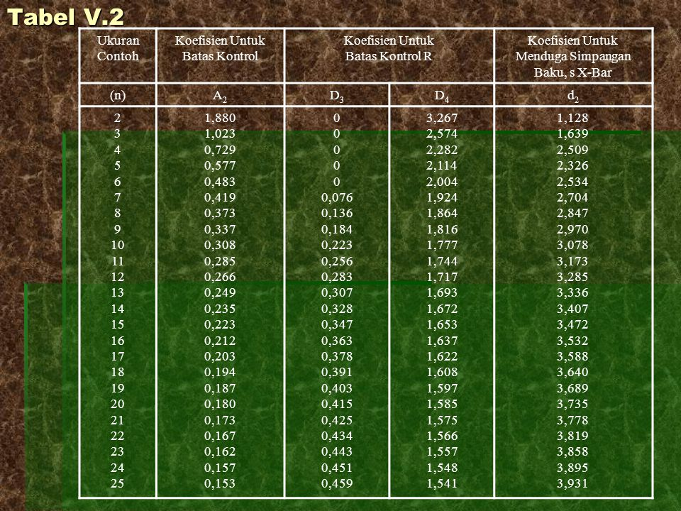 Tabel V.2 Ukuran Contoh Koefisien Untuk Batas Kontrol Koefisien Untuk Batas Kontrol R Koefisien Untuk Menduga Simpangan Baku, s X-Bar (n)A2A2 D3D3 D4D