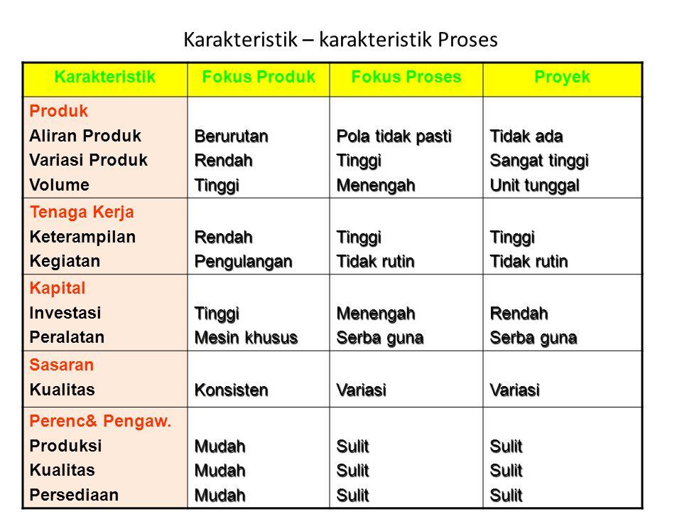 Karakteristik – karakteristik Proses KarakteristikFokus ProdukFokus ProsesProyek Produk Aliran Produk Variasi Produk VolumeBerurutanRendahTinggi Pola