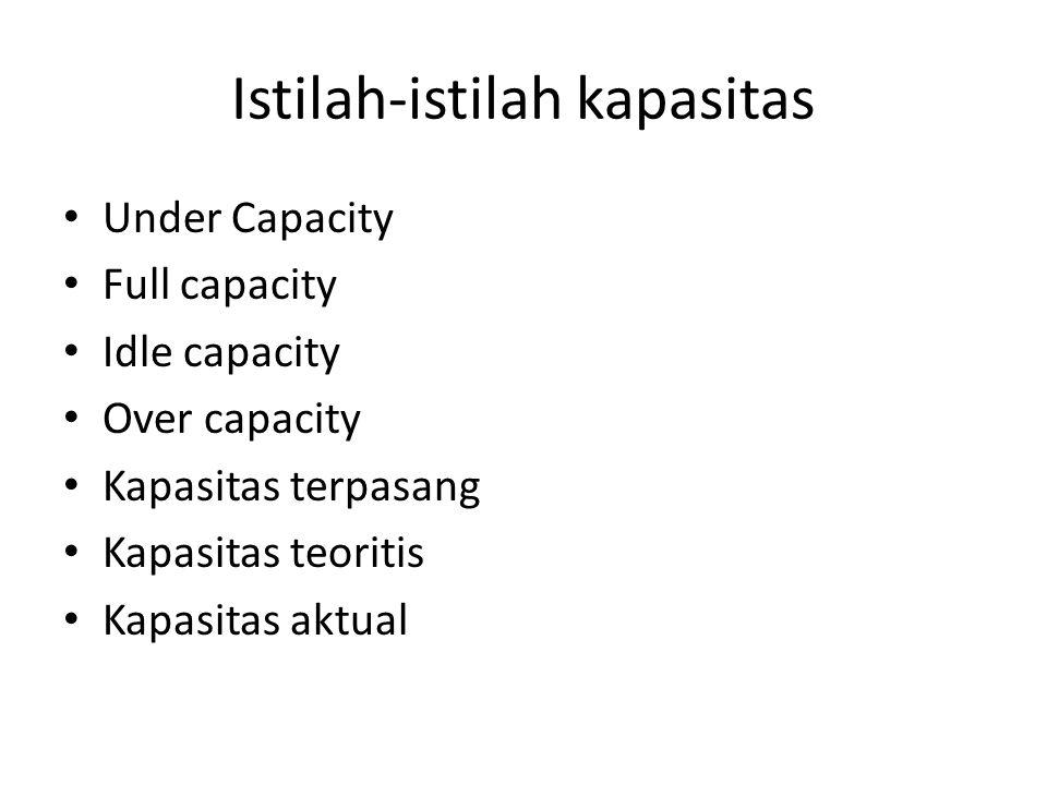 Istilah-istilah kapasitas • Under Capacity • Full capacity • Idle capacity • Over capacity • Kapasitas terpasang • Kapasitas teoritis • Kapasitas aktu