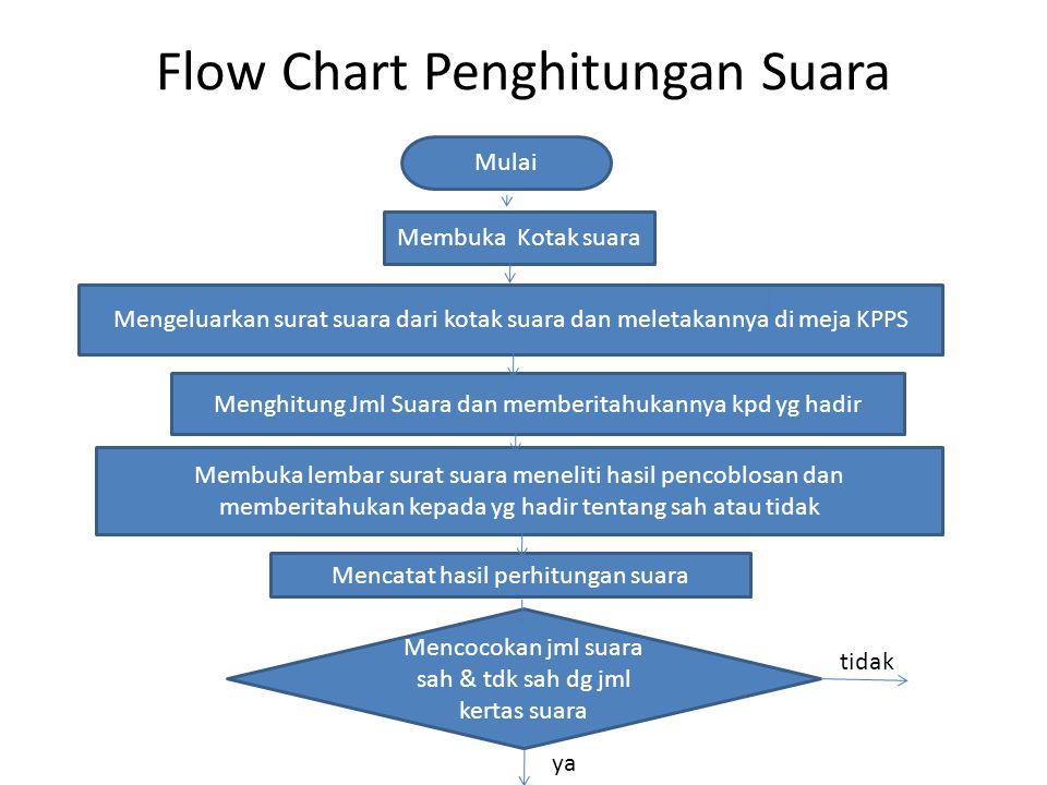 Flow Chart Penghitungan Suara Mulai Membuka Kotak suara Mengeluarkan surat suara dari kotak suara dan meletakannya di meja KPPS Menghitung Jml Suara dan memberitahukannya kpd yg hadir Membuka lembar surat suara meneliti hasil pencoblosan dan memberitahukan kepada yg hadir tentang sah atau tidak Mencatat hasil perhitungan suara Mencocokan jml suara sah & tdk sah dg jml kertas suara tidak ya