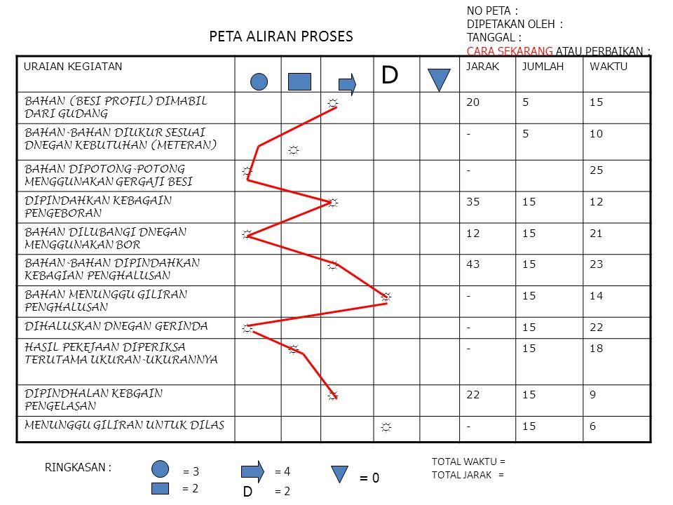 PETA ALIRAN PROSES URAIAN KEGIATAN DJARAKJUMLAHWAKTU BAHAN (BESI PROFIL) DIMABIL DARI GUDANG ☼20515 BAHAN-BAHAN DIUKUR SESUAI DNEGAN KEBUTUHAN (METERA
