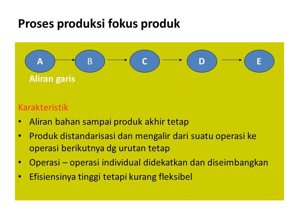 Proses produksi fokus produk Aliran garis Karakteristik • Aliran bahan sampai produk akhir tetap • Produk distandarisasi dan mengalir dari suatu opera