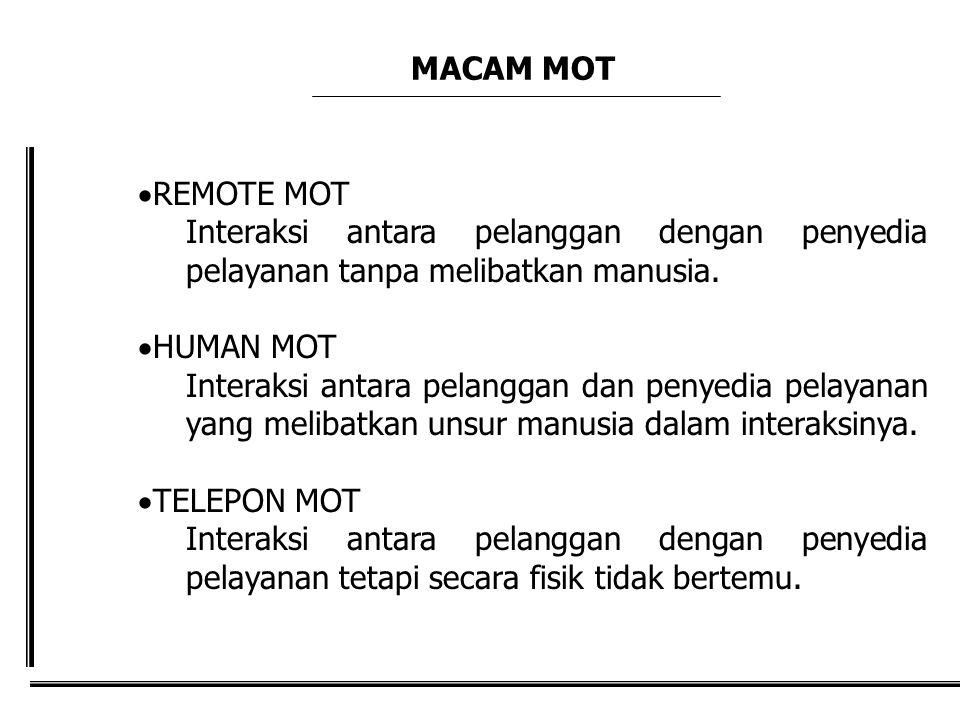 MACAM MOT  REMOTE MOT Interaksi antara pelanggan dengan penyedia pelayanan tanpa melibatkan manusia.  HUMAN MOT Interaksi antara pelanggan dan penye