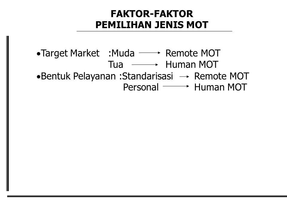 FAKTOR-FAKTOR PEMILIHAN JENIS MOT  Target Market :MudaRemote MOT TuaHuman MOT  Bentuk Pelayanan :StandarisasiRemote MOT PersonalHuman MOT