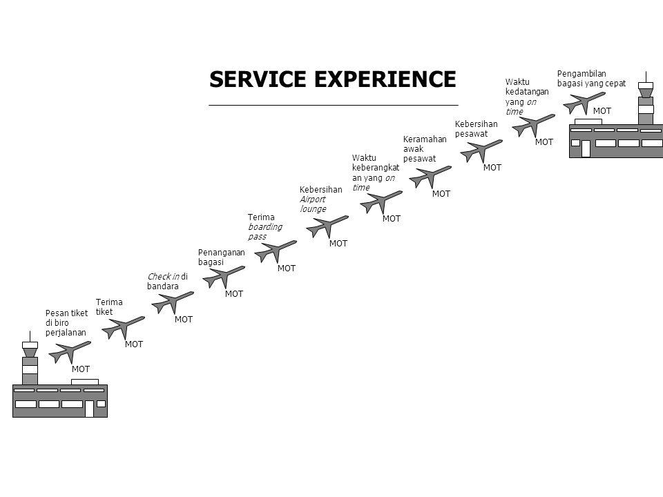 SERVICE EXPERIENCE Pesan tiket di biro perjalanan MOT Terima tiket Check in di bandara Penanganan bagasi Terima boarding pass Kebersihan Airport loung