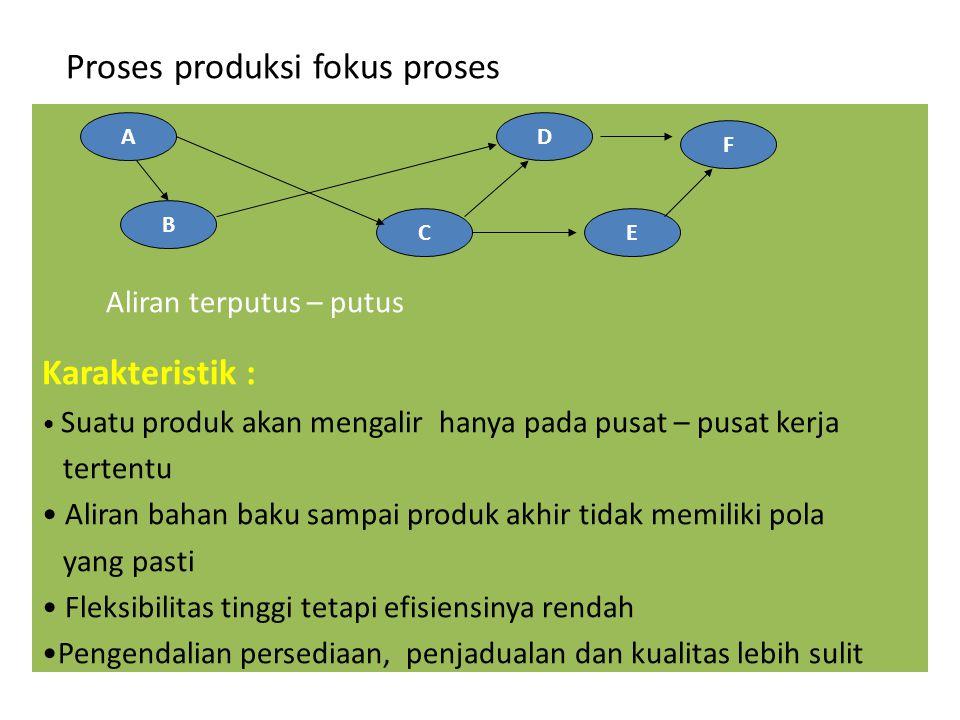 Proses produksi fokus proses A EC D F B Aliran terputus – putus Karakteristik : • Suatu produk akan mengalir hanya pada pusat – pusat kerja tertentu •