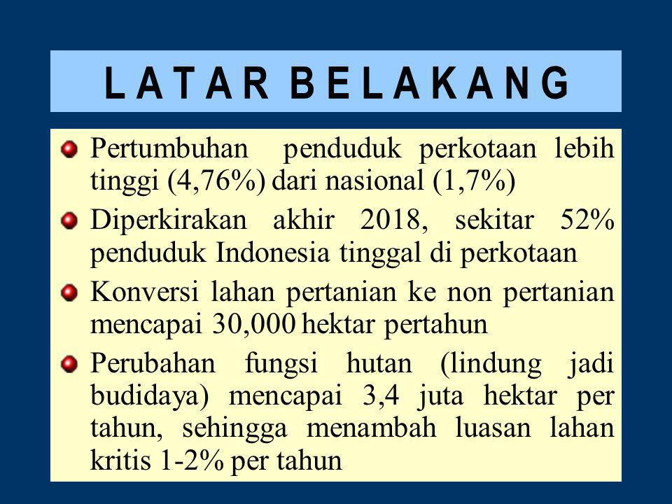 L A T A R B E L A K A N G Pertumbuhan penduduk perkotaan lebih tinggi (4,76%) dari nasional (1,7%) Diperkirakan akhir 2018, sekitar 52% penduduk Indonesia tinggal di perkotaan Konversi lahan pertanian ke non pertanian mencapai 30,000 hektar pertahun Perubahan fungsi hutan (lindung jadi budidaya) mencapai 3,4 juta hektar per tahun, sehingga menambah luasan lahan kritis 1-2% per tahun