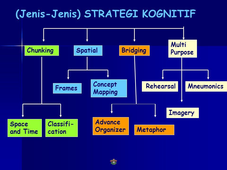 Pengembangan Strategi Kognitif 1. Mengajarkan strategi kognitif melalui pengajaran dalam kelas 2. Selama perkuliahan, mengaktifkan strategi kognitif y