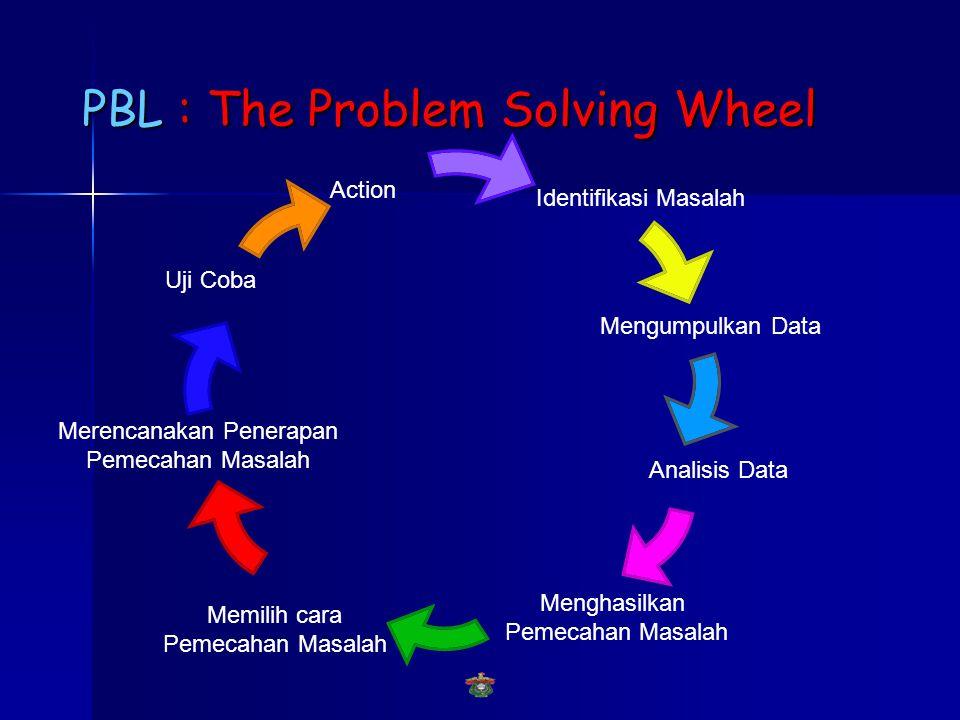 PBL : The Problem Solving Wheel Identifikasi Masalah Mengumpulkan Data Analisis Data Menghasilkan Pemecahan Masalah Memilih cara Pemecahan Masalah Merencanakan Penerapan Pemecahan Masalah Uji Coba Action