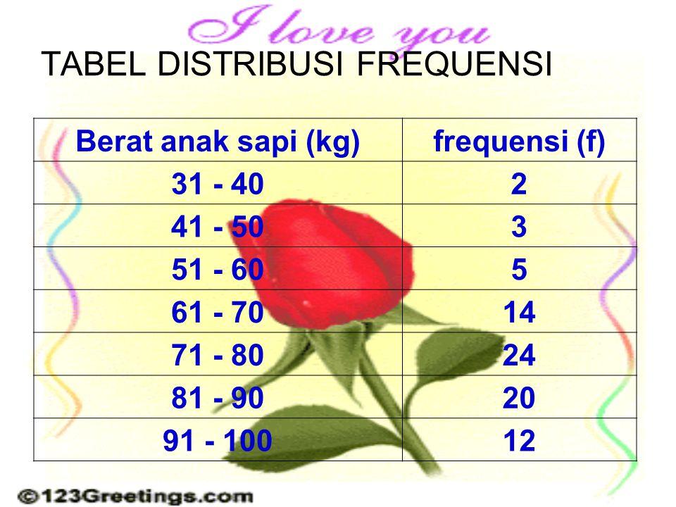 Jenis Tabel 9/1/2009 •Tabel 1 arah / komponen •Tabel 2 arah / komponen •Tabel 3 arah / komponen