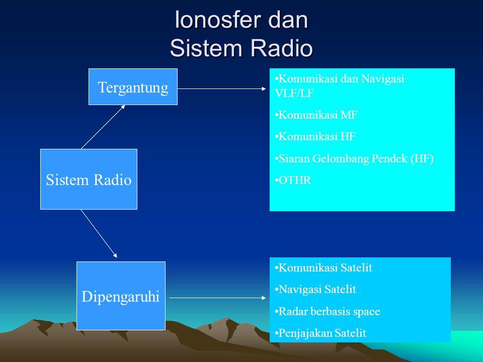 Ionosfer dan Sistem Radio Sistem Radio Tergantung Dipengaruhi •Komunikasi dan Navigasi VLF/LF •Komunikasi MF •Komunikasi HF •Siaran Gelombang Pendek (