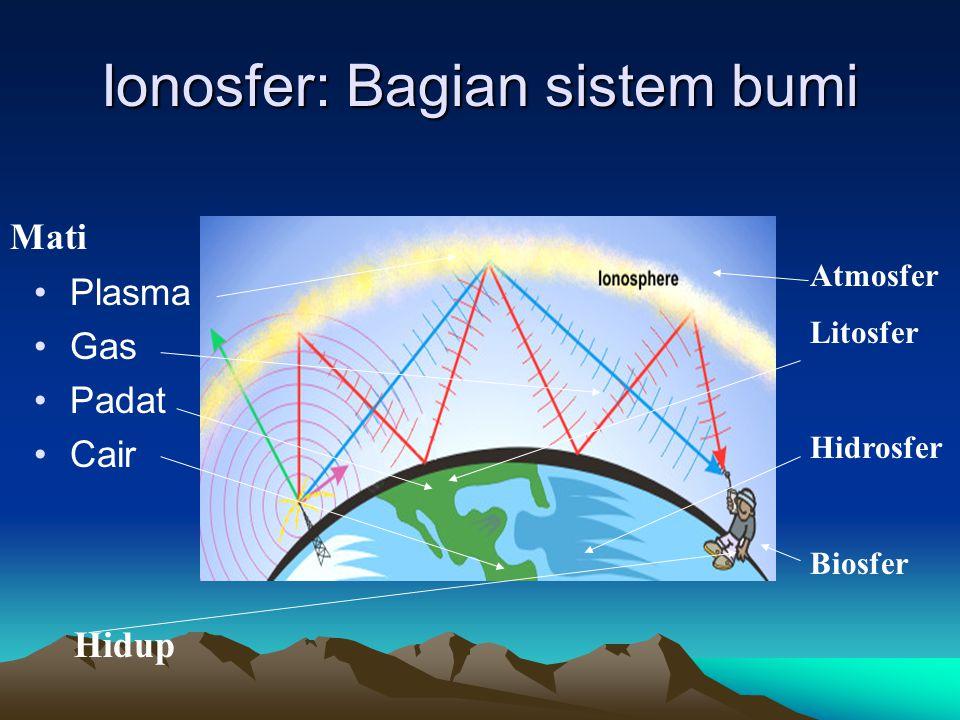 Ionosfer: Bagian sistem bumi •Plasma •Gas •Padat •Cair Mati Hidup Atmosfer Litosfer Hidrosfer Biosfer