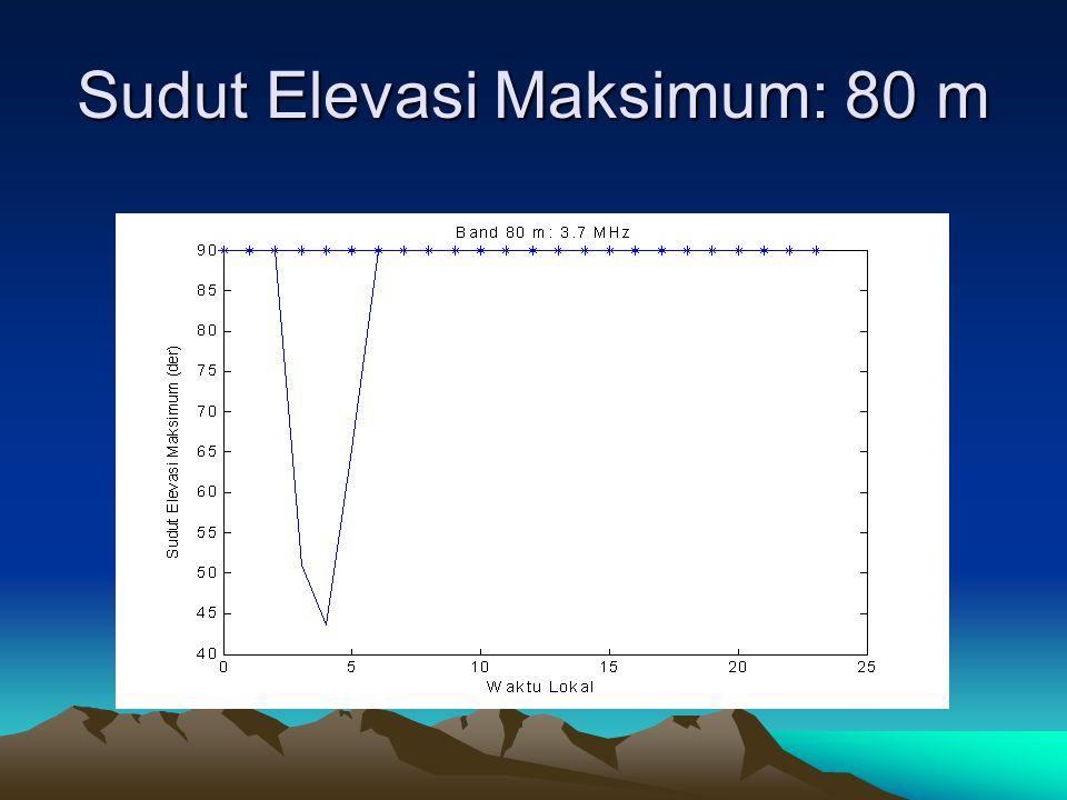 Sudut Elevasi Maksimum: 80 m